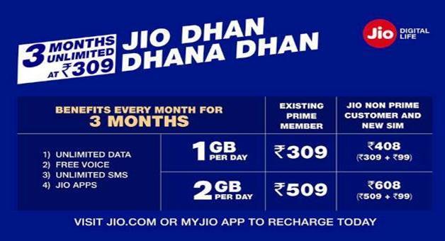 Khabar Odisha:Jio-launched-Dhan-Dhana-Dhan-offer