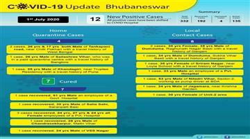 Khabar Odisha:12-Corona-positive-in-Bhubaneswar
