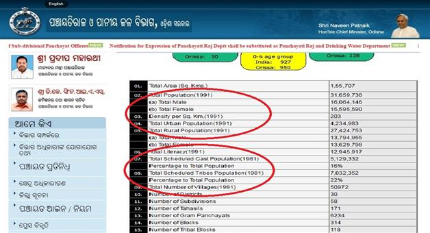 Khabar Odisha:Government-Websites-Of-Odisha-Are-Not-Updated