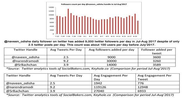 Khabar Odisha:Naveen-Pattanaik-Twitter-Account-Fake-Followers-naveenodisha