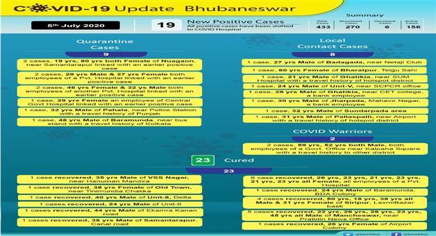 Khabar Odisha:19-more-Corona-positive-in-Bhubaneswar