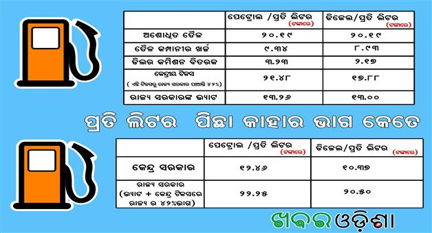 Khabar Odisha:Petrol-Diesel-Tax-By-State-Government-Central-Government