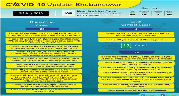 Khabar Odisha:24-new-corona-patients-identified-from-capital-Bhubaneswar-tweeted-BMC