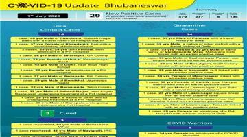 Khabar Odisha:29-Corona-positive-in-Bhubaneswar