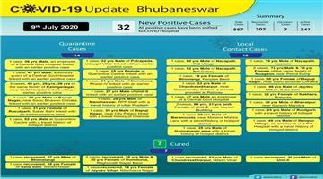 Khabar Odisha:32-Corona-positive-in-Bhubaneswar