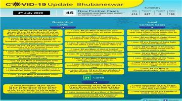 Khabar Odisha:45-Corona-positive-in-Bhubaneswar