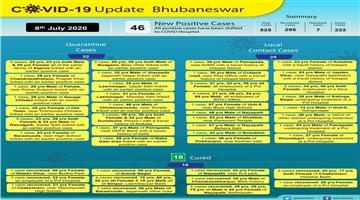 Khabar Odisha:46-Corona-positive-in-Bhubaneswar