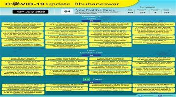 Khabar Odisha:64-Corona-positive-in-Bhubaneswar