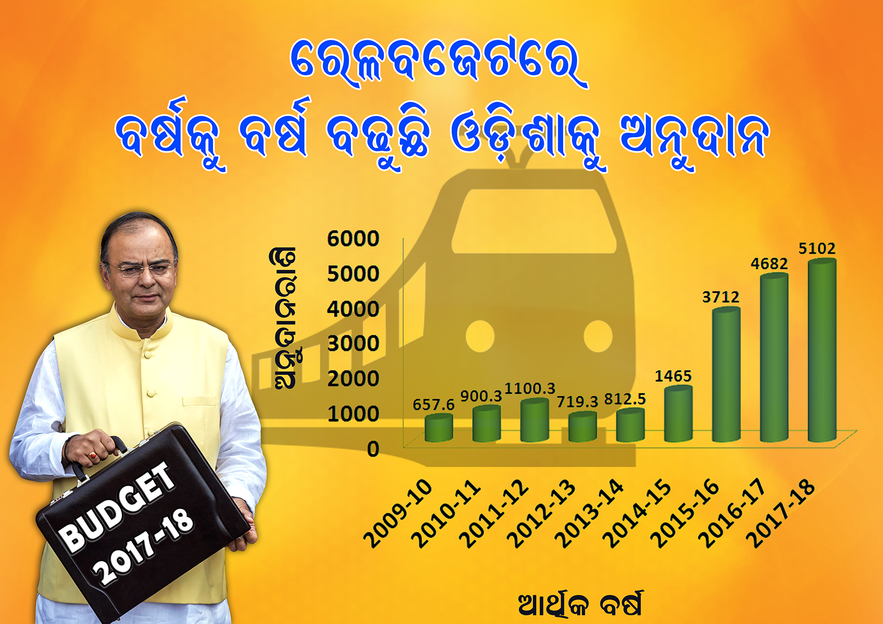 Khabar Odisha:Why-Odisha-Happy-On-Central-Budget