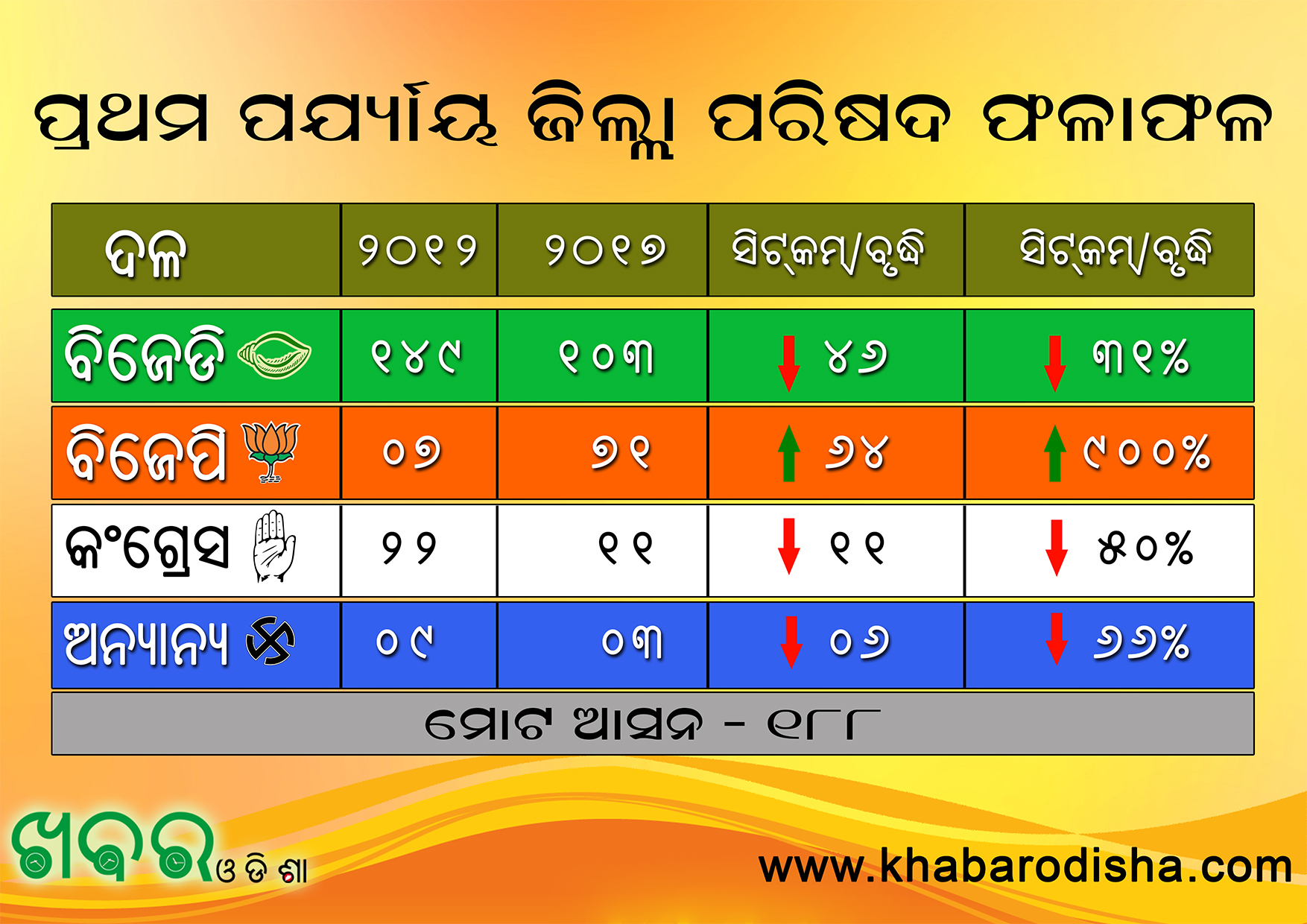 Khabar Odisha:BJP-BJD-Congress-Panchayat-Election