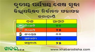 Khabar Odisha:Dan-Majhi-BJD-Kalahandi-Panchayat-Election-Poll