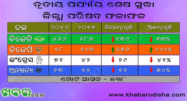 Khabar Odisha:BJP-Signs-Congress-Falls-Panchayat-Election-Odisha