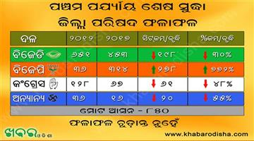 Khabar Odisha:Panchayat-Election-Result-BJD-BJP-Congress