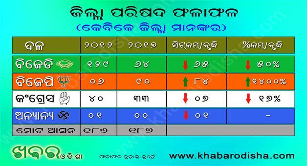 Khabar Odisha:BJP-Successful-in-KBK-BJD-on-Second-Place