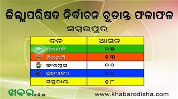 Khabar Odisha:BJP-Blossoms-Mahanadi-Districts-Samabalpur-Bargarh-Sonepur