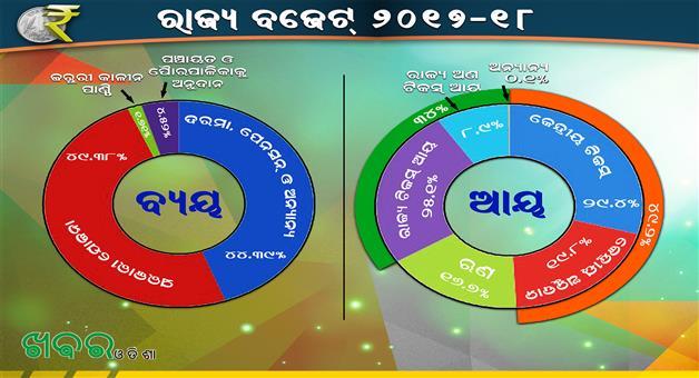 Khabar Odisha:Odisha-State-Budget-2017-18