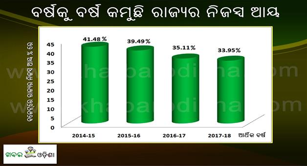 Khabar Odisha:Odisha-State-Budget-2017-18-Own-Income