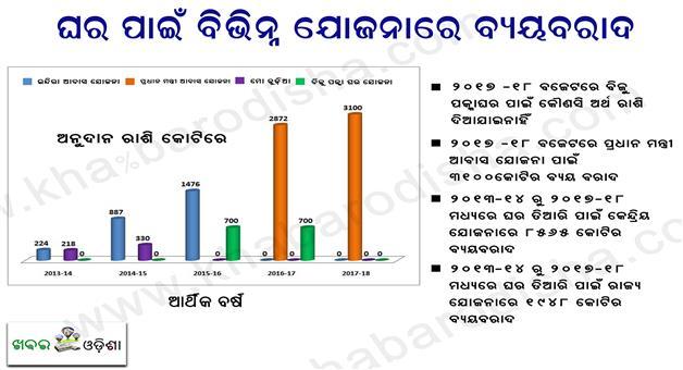 Khabar Odisha:Biju-Pucca-Ghar-Yojana-No-Allocation-In-Odisha-Budget