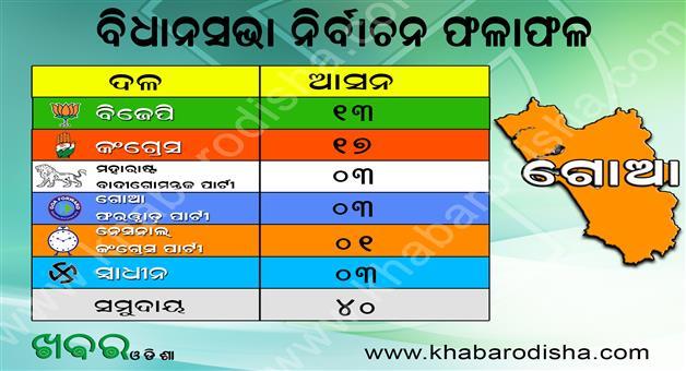 Khabar Odisha:Goa-Assembly-Election-Result