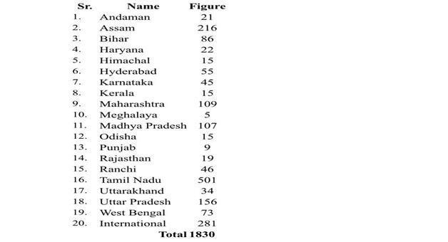 Khabar Odisha:corona-virus-delhi-nizamuddin-tablighi-markaz-list-of-state